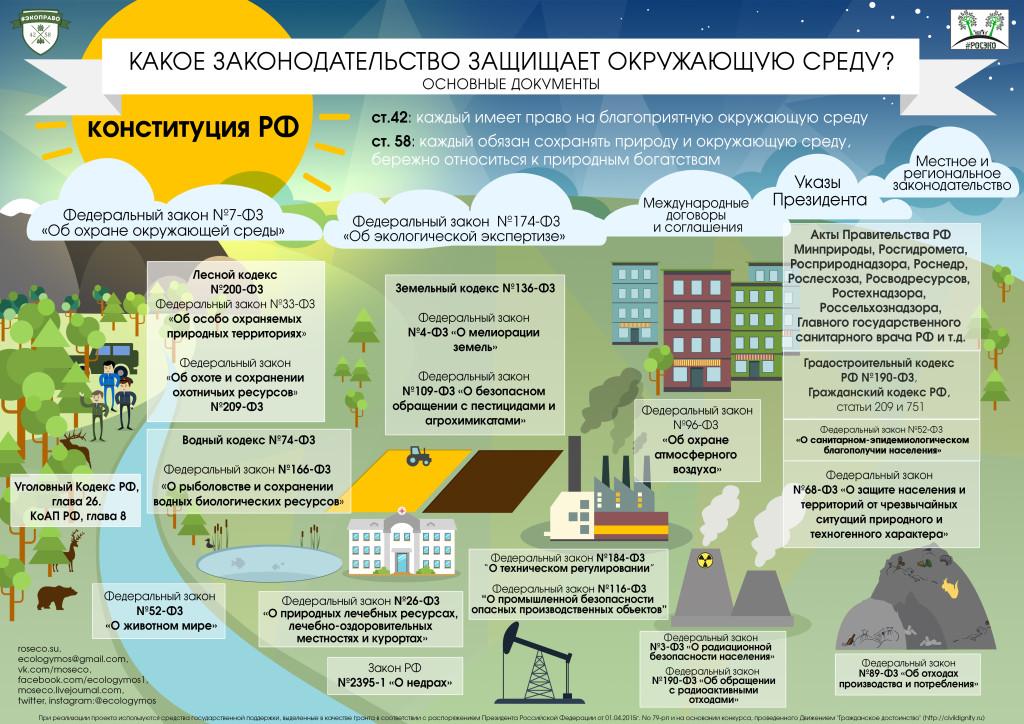 Экоправо 1 - какое законодательство защищает ОС